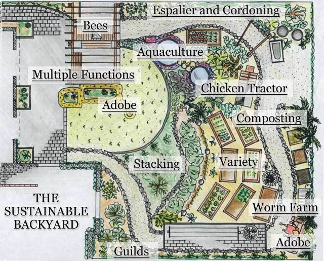 22 Diseños de granjas autosuficientes para encontrar inspiración