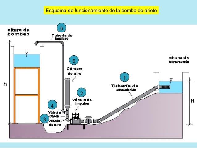 , Bomba de Ariete para subir agua sin energía más que la del agua