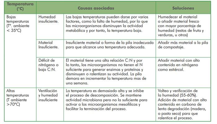 Guía de compostaje del agricultor. Incluye Manual en PDF