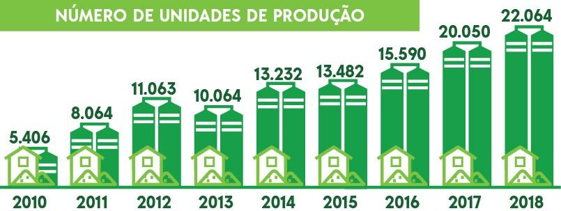En tres años, Brasil triplica el número de productores orgánicos registrados