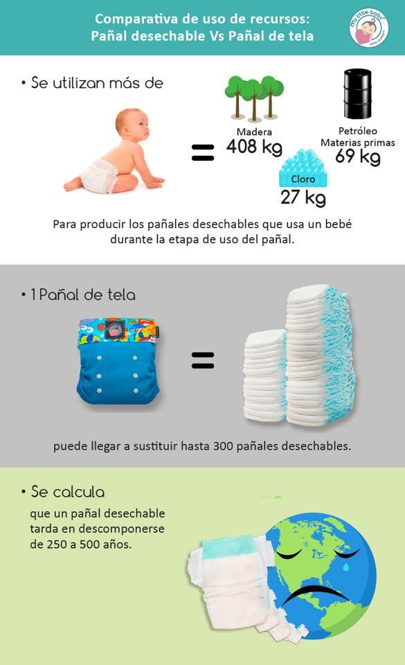 , ¿Qué elegir, La contaminación de los pañales descartables o los Ecológicos?