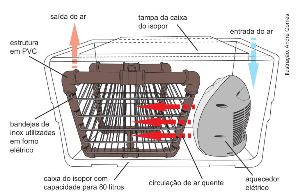 , Cómo fabricar un deshidratador de alimentos de bajo costo