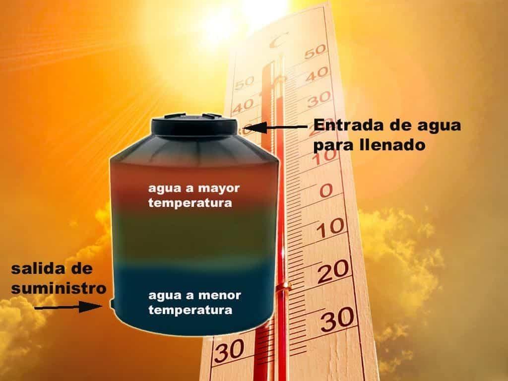 , Descubre el calentador solar, que todos tenemos en casa sin saberlo
